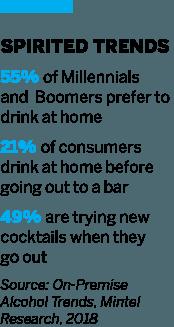Spirited Trends chart