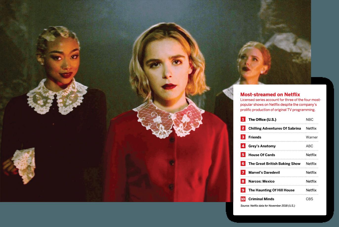 Disney Vs Netflix The Battle For Big Media Luckbox Magazine